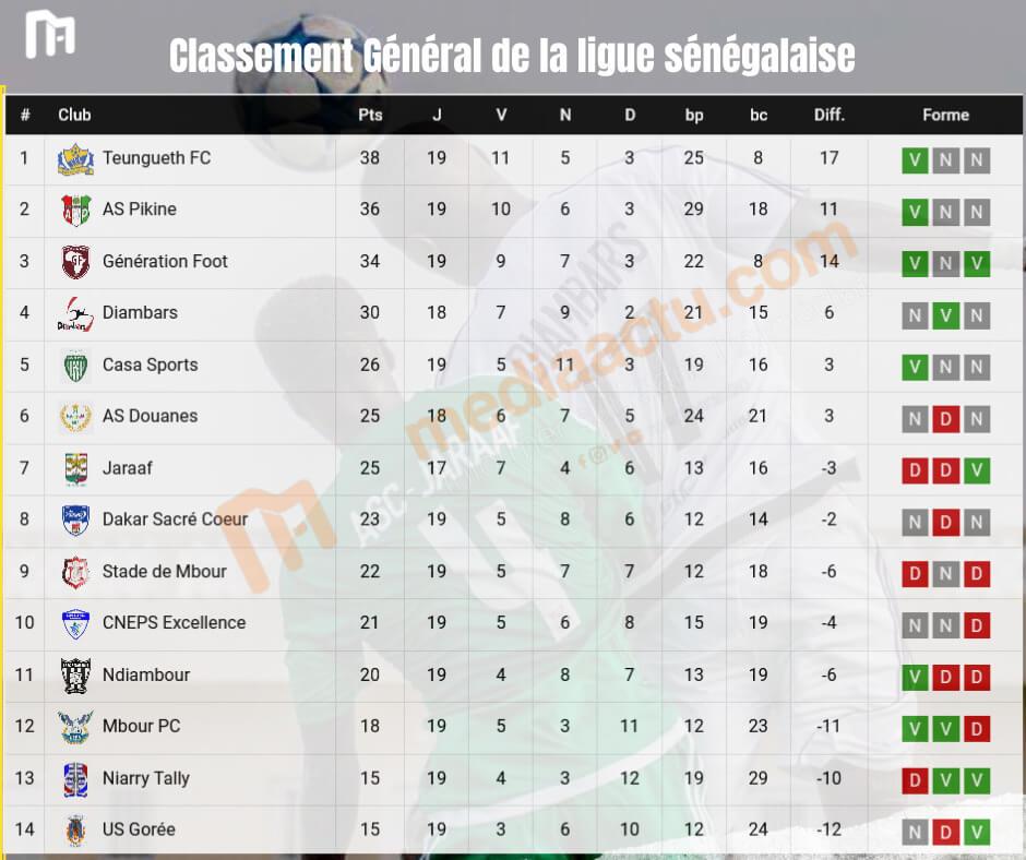 Ligue 1 sénégalaise : Teungueth FC reste leader malgré son nul face à Diambars